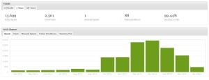 statistik spammer